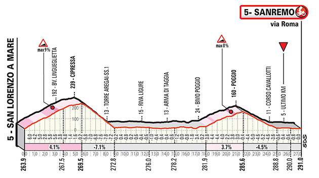 Profile of final 30 kilometers