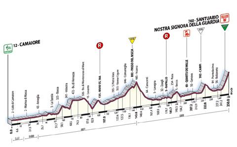 [Immagine: Giro10alt.jpg]