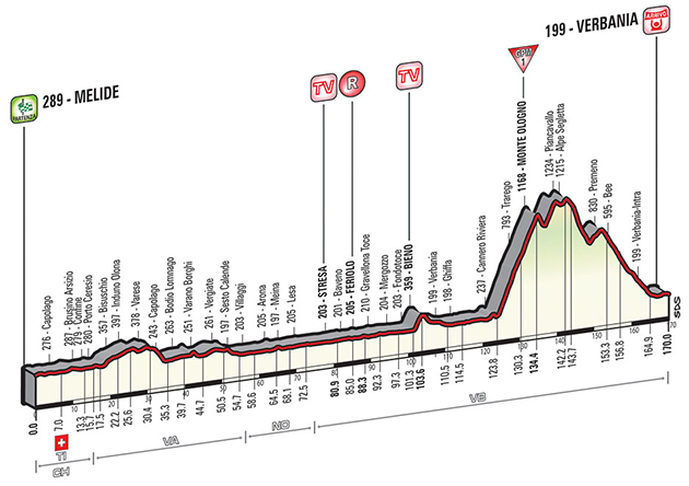 Gieo stage 18 profile