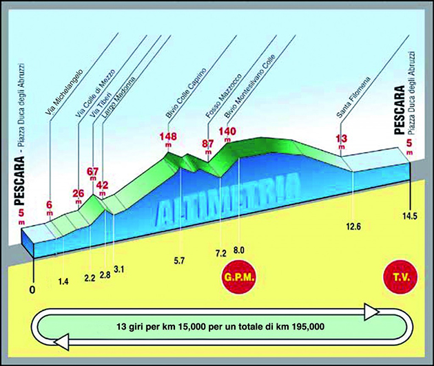 2015 Treodeo Matteotti elevation guide