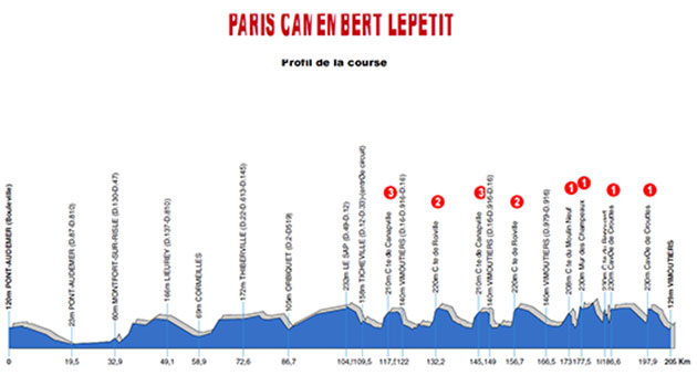 2016 Paris-Camembert profile