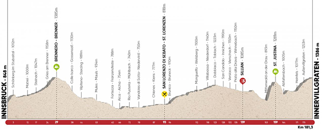 Tour of the Alps stage 2 profile