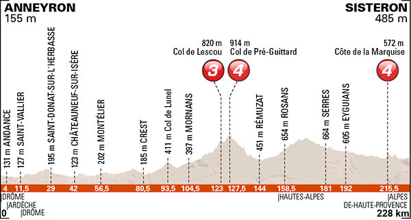 Stage 4 profile