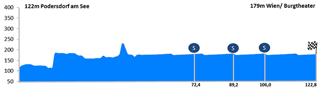 Stage 8 profile