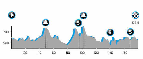 Tour of Bavaria elevation guide