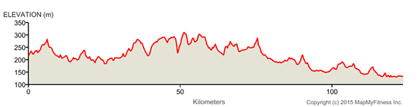 Herald Sun Tour stage 2 elevation