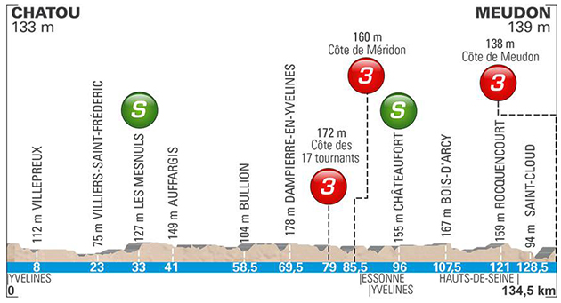 2018 Paris-Nice stage 1 profile