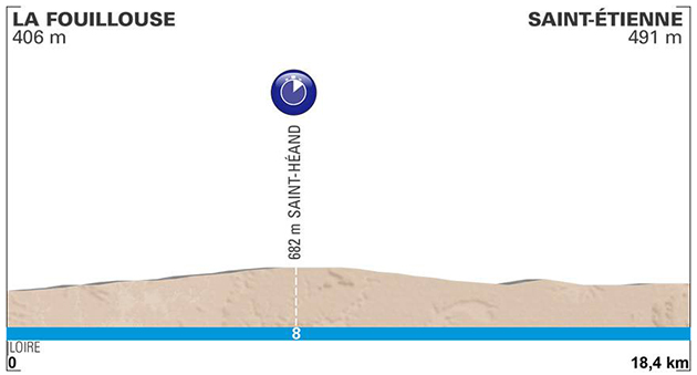 Paris-nice stage 4 profile