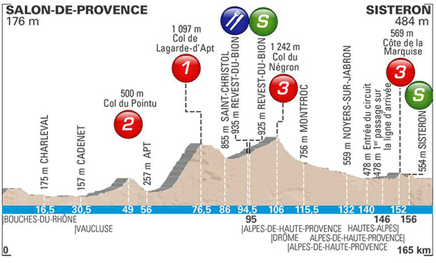 Paris-Nice stage 5 profile