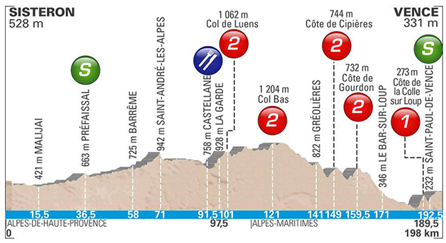 Paris-Nice stage 6 profile