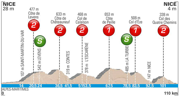Paris-Nice stage 8 profile