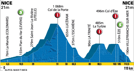 stage 7 elevation guide