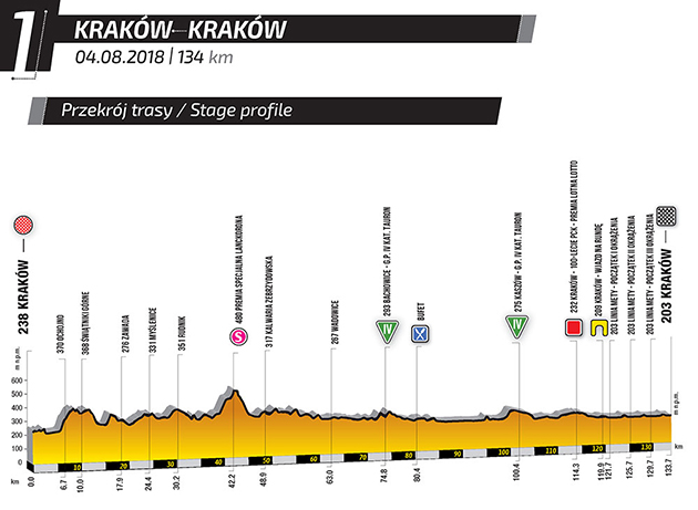 2018 Tour of Poland stage 1 profile
