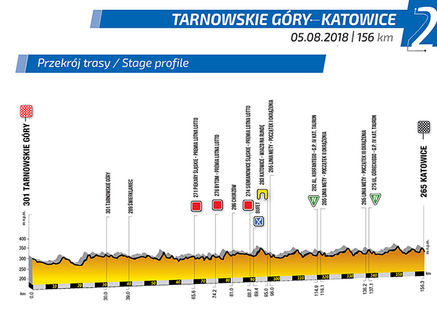 Tour of Poland stage 2 profile