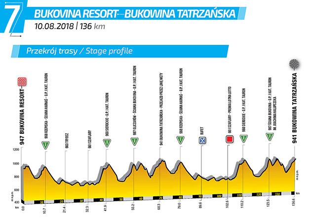 Tour of Poland stage 7 profile