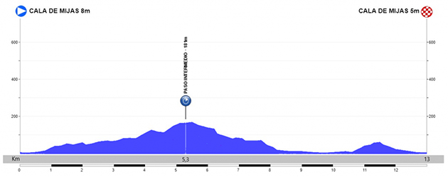 Stage 5 profile