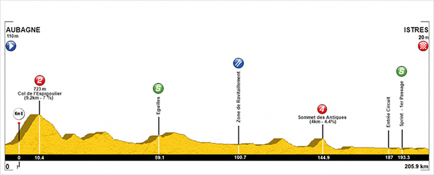 Stage 1 profile