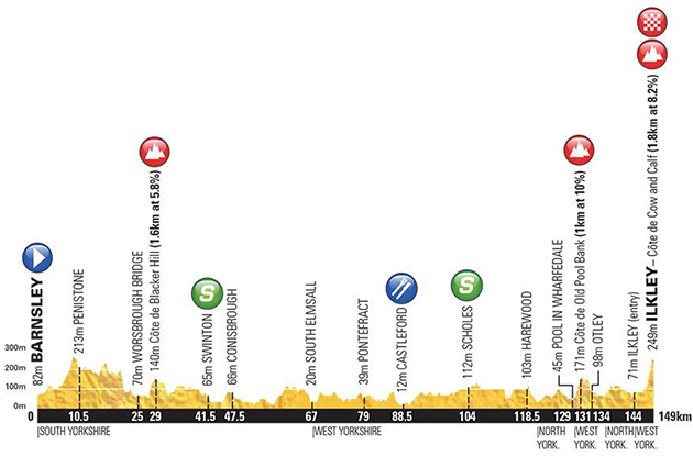 Tour of Yorkshire stage 2 profile