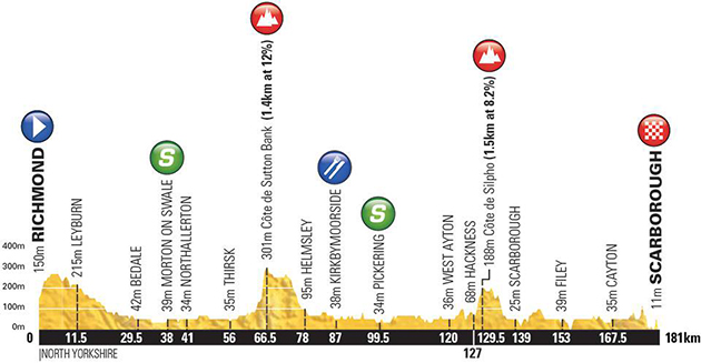 Tour of Yorkshire stage 3 profile
