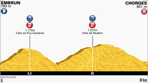 Stage 17 profile
