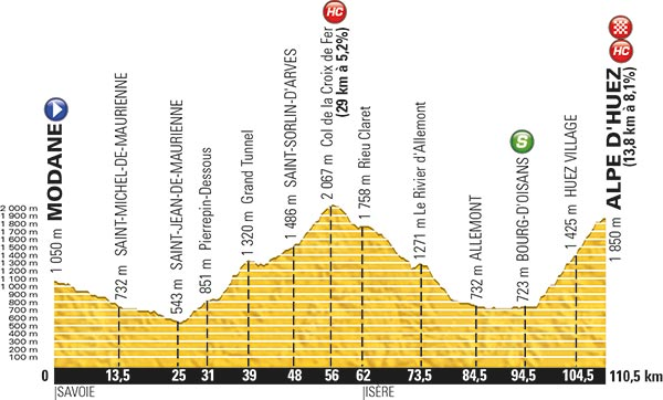 Revised stage 20 profile