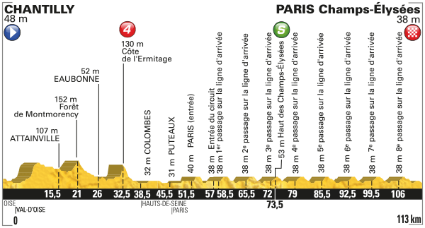 Stage 21 profile