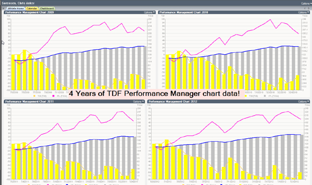4-year TDF data manager