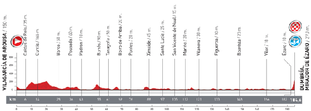 Stage 12 profile