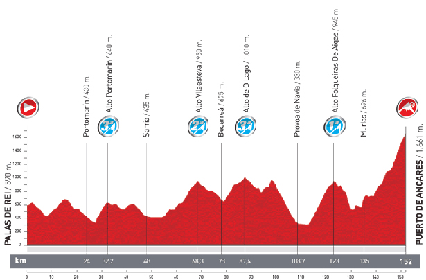 Stage 14 profile