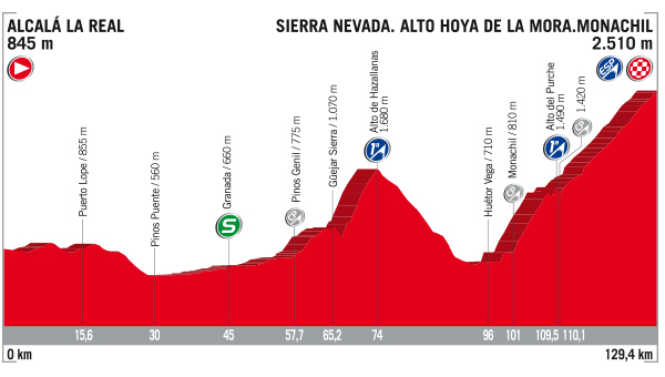 Vuelta stage 15 profile