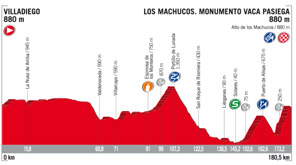 Vuelta stage 17 profile