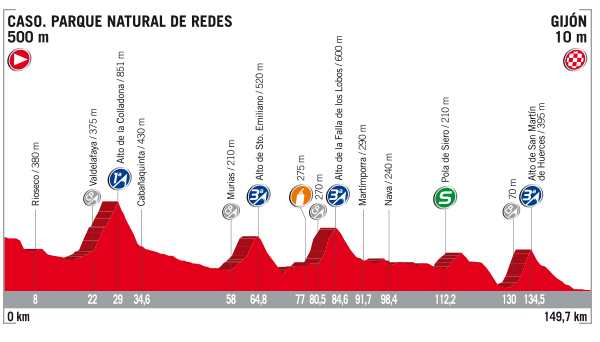 Vuelta stage 19 profile