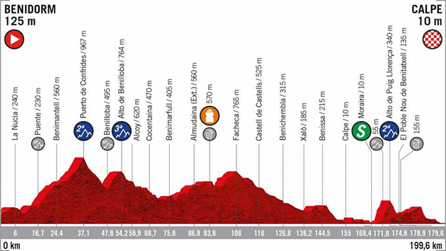 Vuelta stage 2 profile