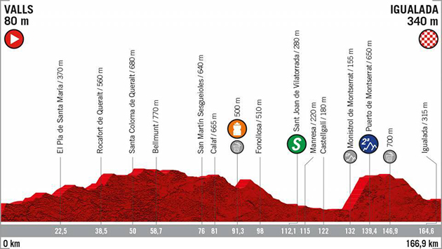 Vuelta stage 8 profile