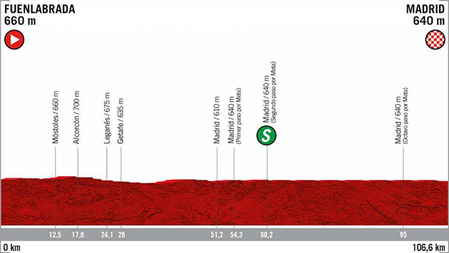 Vuelta stage 21 profile