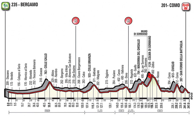 2017 Tour of Lombardy profile