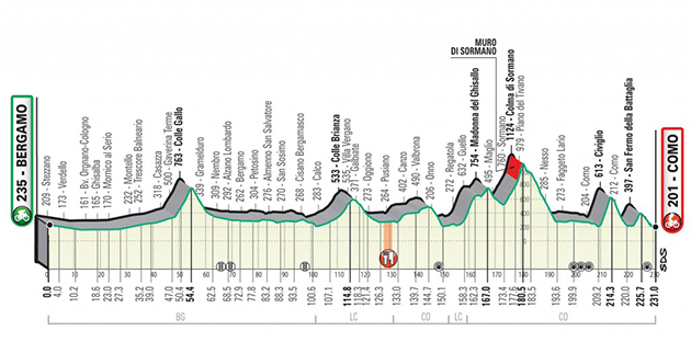 Revised Tour of Lombardy profile