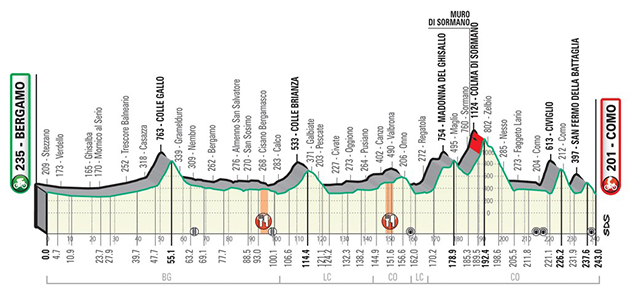 2020 Tour of Lombardy profile
