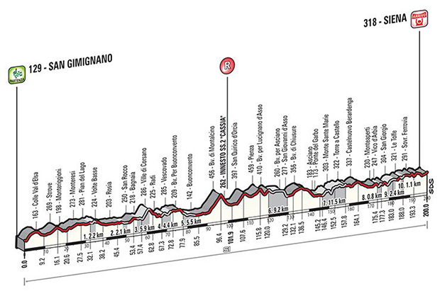2015-Strade-Bianche race profile