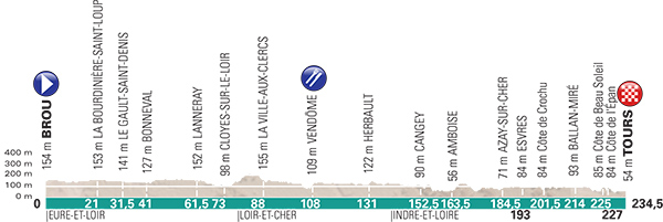 2017 Paris-Tour profile