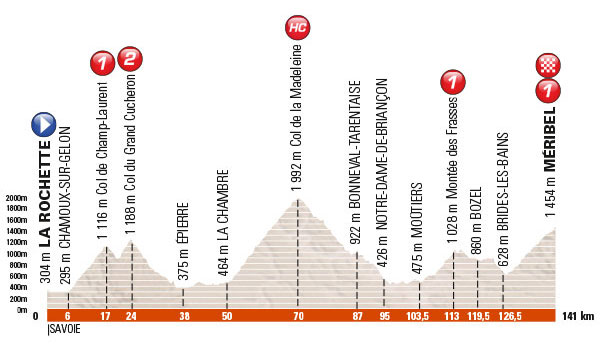 Dauphine stage 6 profile