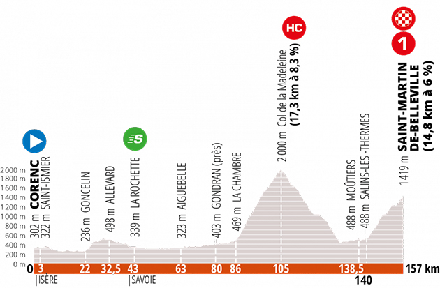 Dauphine Stage 3 profile
