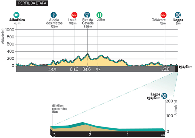 Algarve stage 1 profile