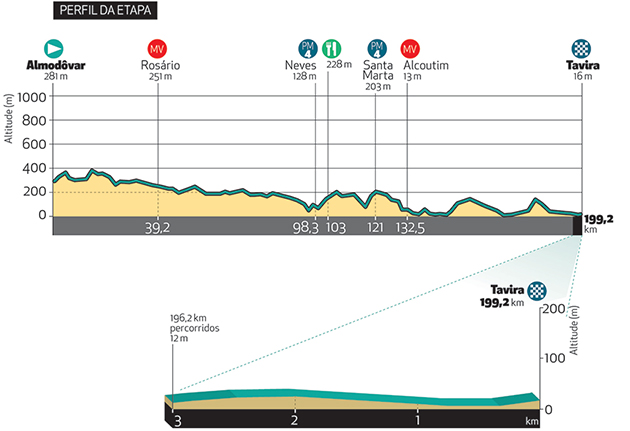 Algarve Tour stage 4 profile