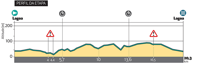 Algarve stage 3 profile