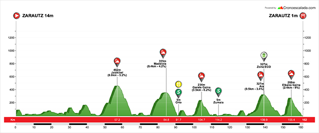 Basque Country stage 1 profile