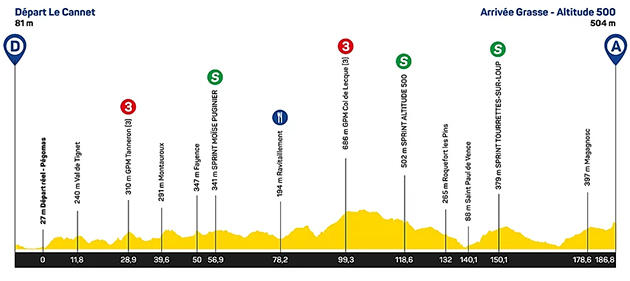 Tour des ALpes Maritimes stage 1 profile