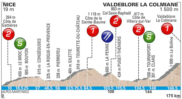 Paris-Nice stage 7 profile