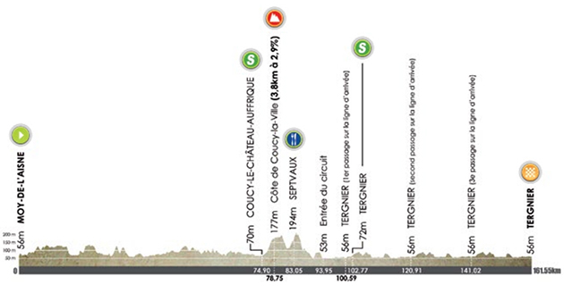 2015 Tour of Picardie stage 1 profile