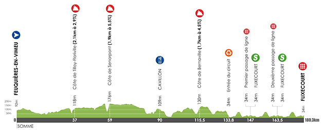 Tour de Picardie stage 2 profile